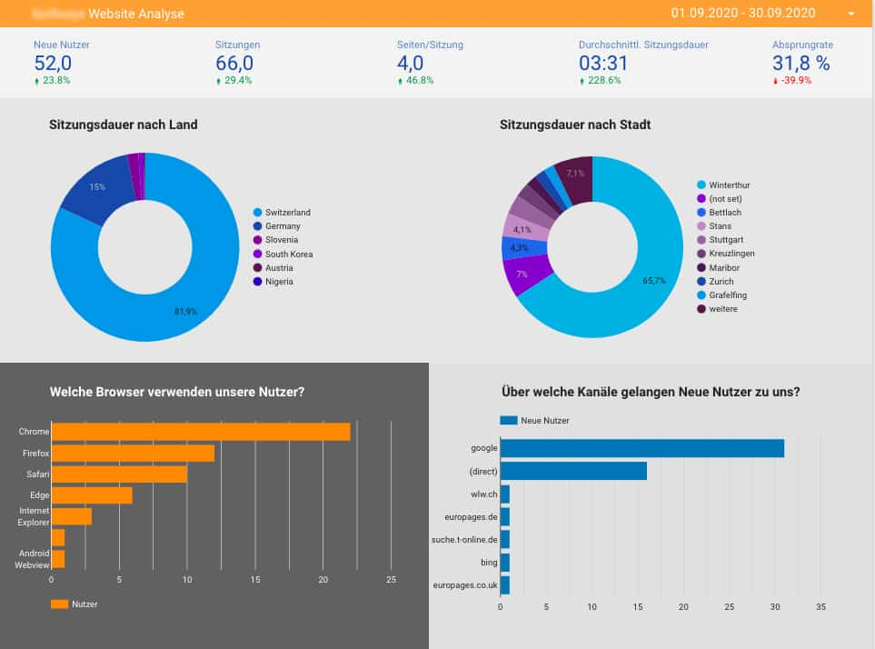 Web-Analyse mit Google Data Studio